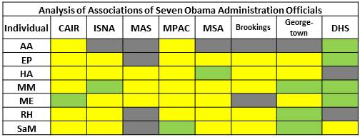 Analysis of Associations of Seven Obama Officials to the Muslim Brotherhood